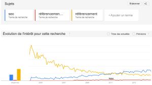 Courbe des tendances avec Google trends